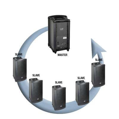 Mobile Beschallungsanlagen
